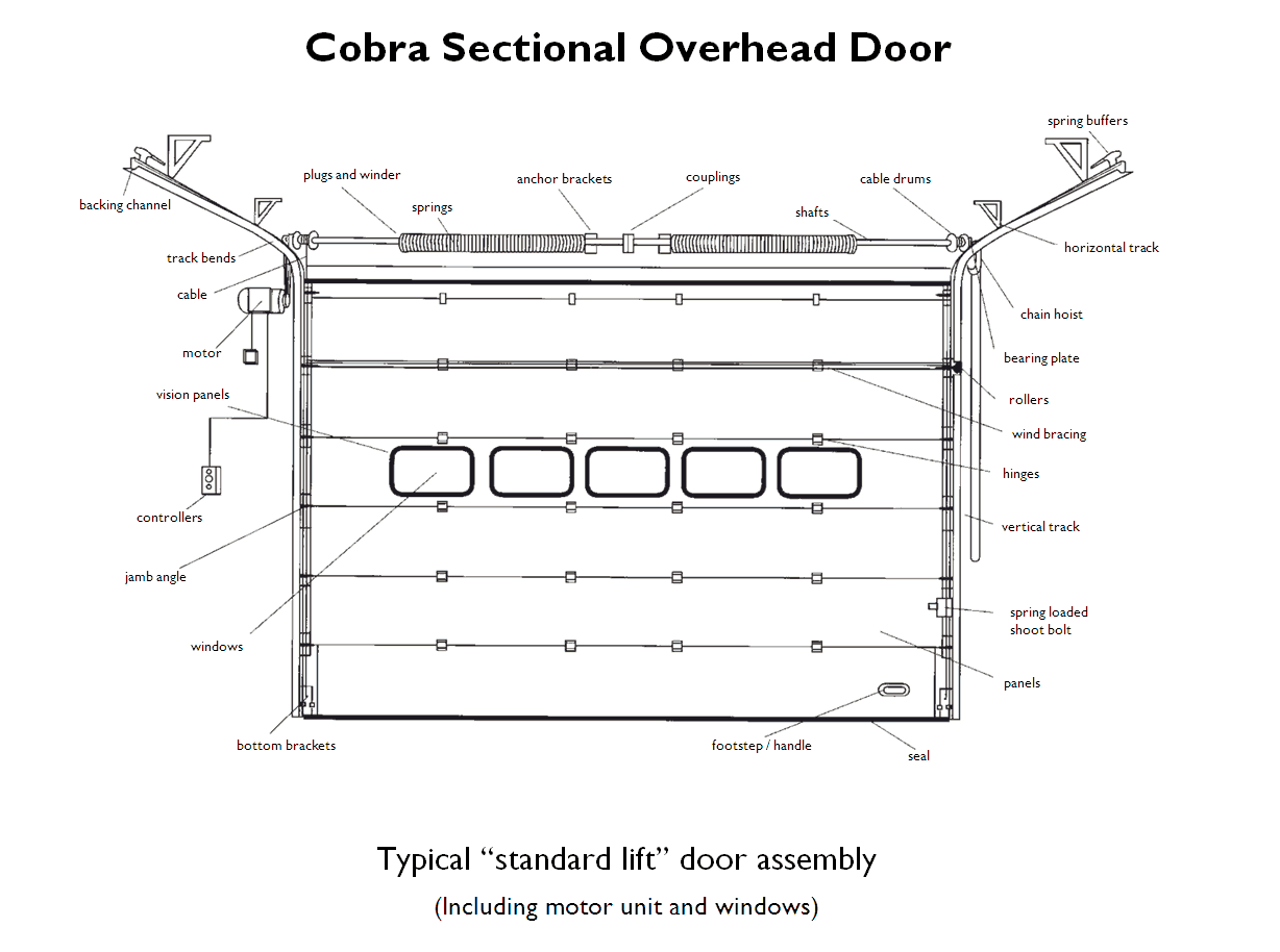 914 #566C75 Showing The Parts Of A Typical Standard Lift Sectional Overhead D  save image Garage Doors Replacement Parts 37271228